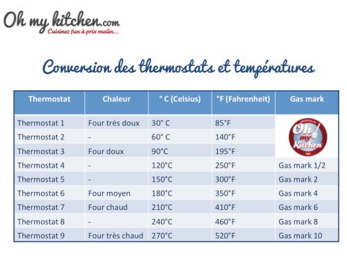 Conversion des Thermostats et Températures